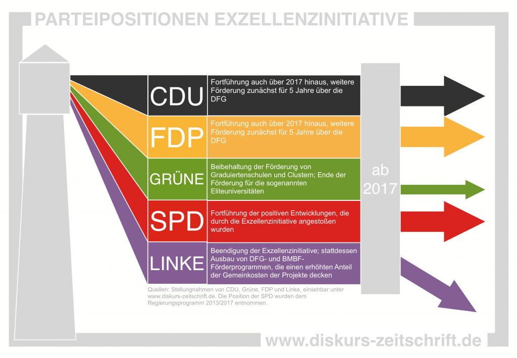 Die Infografik stellt die Positionen der fünf im Bundestag vertretenen Parteien zur künftigen Ausgestaltung der Exzellenzinitiative zusammen.